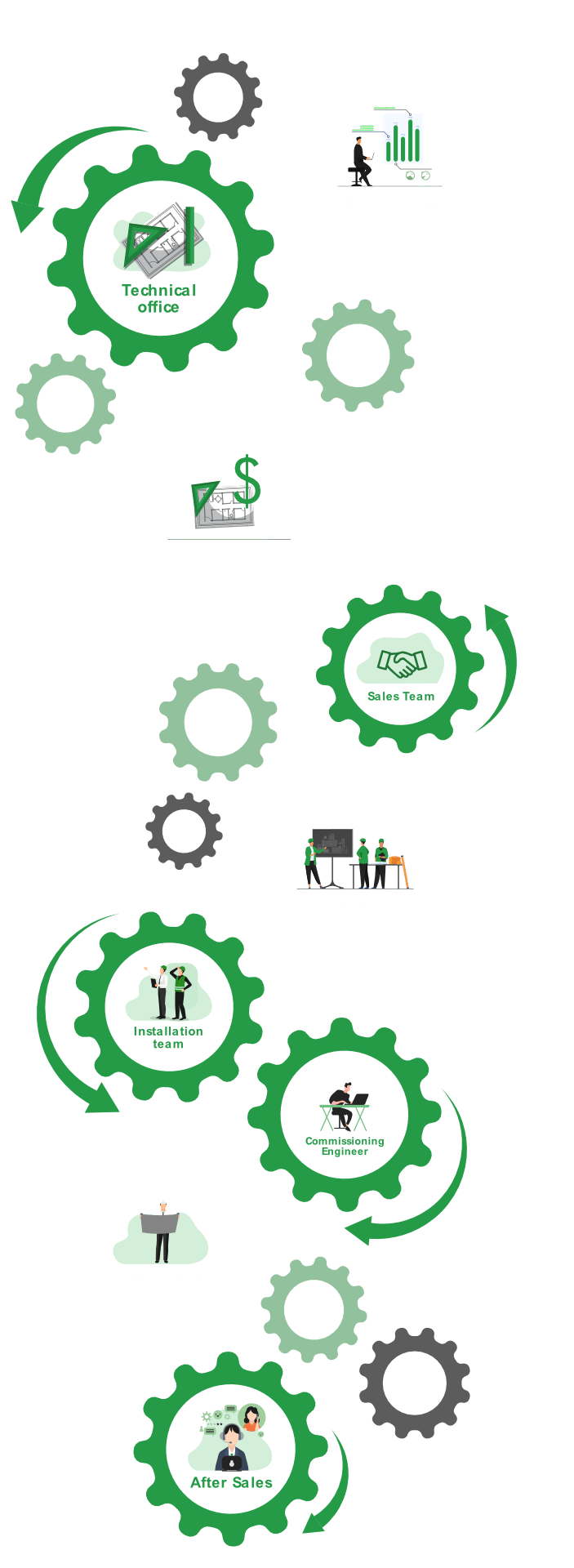 process-vertical2
